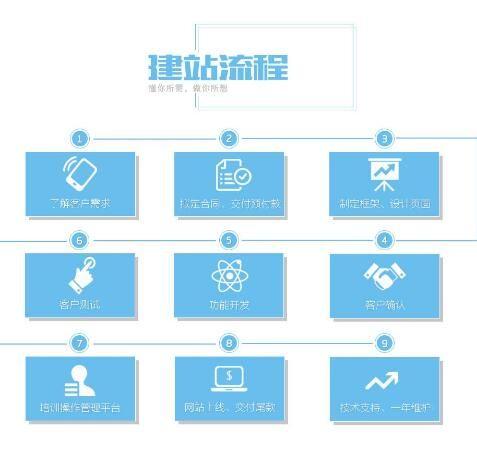 广州正穗软件一般建站的流程是什么?