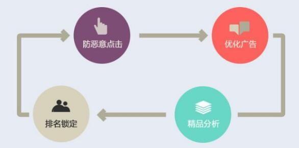 网站推广:哪些方式可以实现产品网站品牌的霸屏