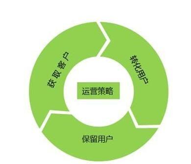 5个针对用户体验和SEO的电商产品页面优化方法
